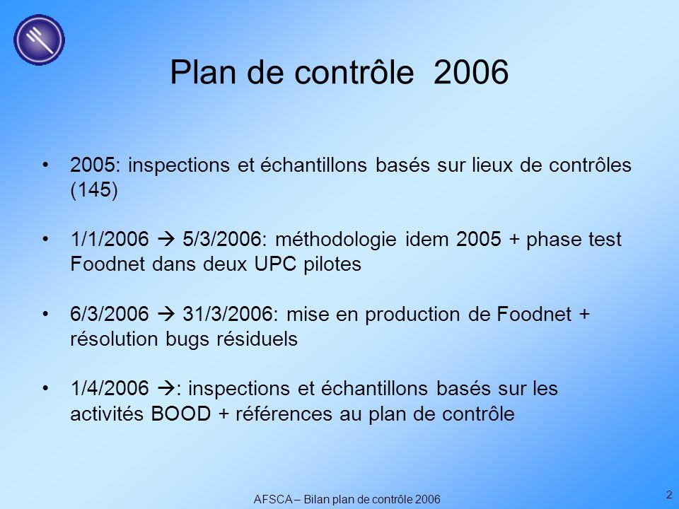 AFSCA – Bilan plan de contrôle 2006 2 Plan de contrôle 2006 2005: inspections et échantillons basés sur lieux de contrôles (145) 1/1/2006  5/3/2006: méthodologie idem 2005 + phase test Foodnet dans deux UPC pilotes 6/3/2006  31/3/2006: mise en production de Foodnet + résolution bugs résiduels 1/4/2006  : inspections et échantillons basés sur les activités BOOD + références au plan de contrôle