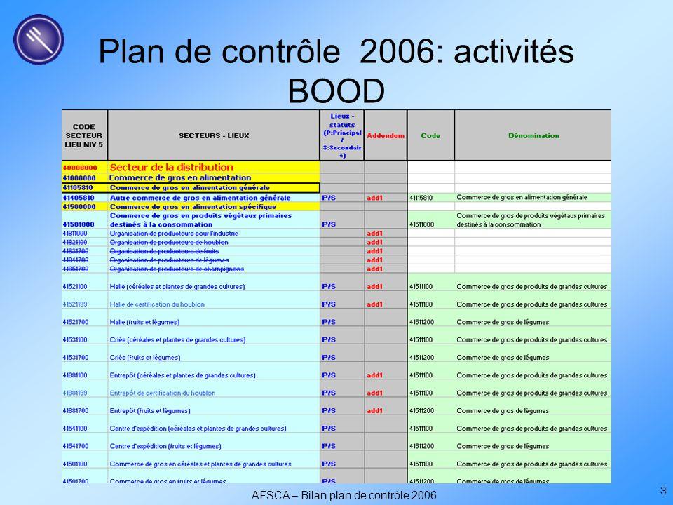 AFSCA – Bilan plan de contrôle 2006 3 Plan de contrôle 2006: activités BOOD