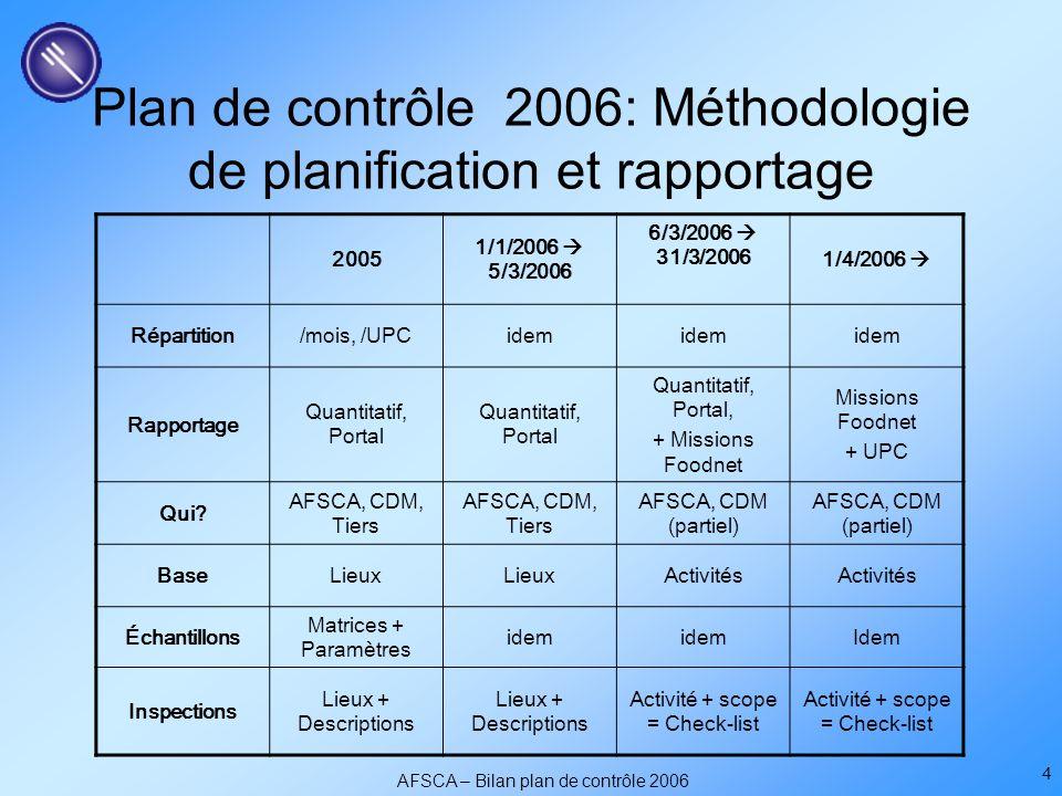 AFSCA – Bilan plan de contrôle 2006 4 Plan de contrôle 2006: Méthodologie de planification et rapportage 2005 1/1/2006  5/3/2006 6/3/2006  31/3/2006 1/4/2006  Répartition/mois, /UPCidem Rapportage Quantitatif, Portal Quantitatif, Portal, + Missions Foodnet Missions Foodnet + UPC Qui.