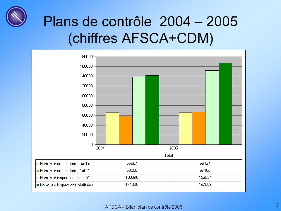 AFSCA – Bilan plan de contrôle 2006 6 Plans de contrôle 2004 – 2005 (chiffres AFSCA+CDM)