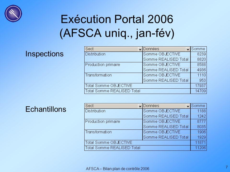AFSCA – Bilan plan de contrôle 2006 7 Exécution Portal 2006 (AFSCA uniq., jan-fév) Inspections Echantillons