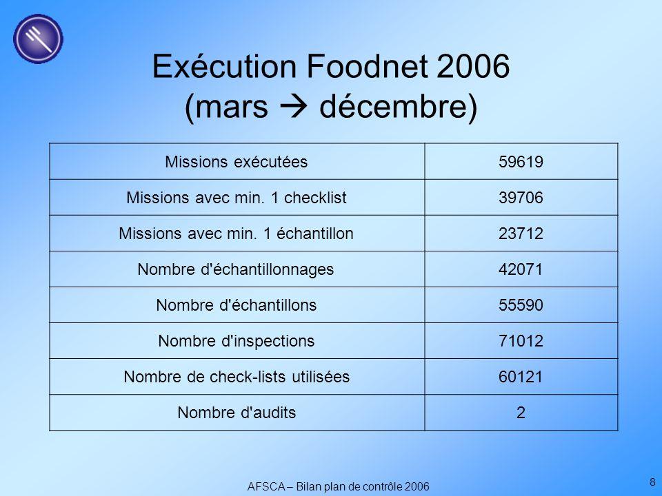 AFSCA – Bilan plan de contrôle 2006 8 Exécution Foodnet 2006 (mars  décembre) Missions exécutées59619 Missions avec min.