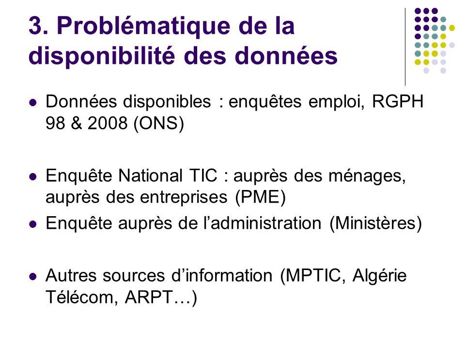 3. Problématique de la disponibilité des données Données disponibles : enquêtes emploi, RGPH 98 & 2008 (ONS) Enquête National TIC : auprès des ménages