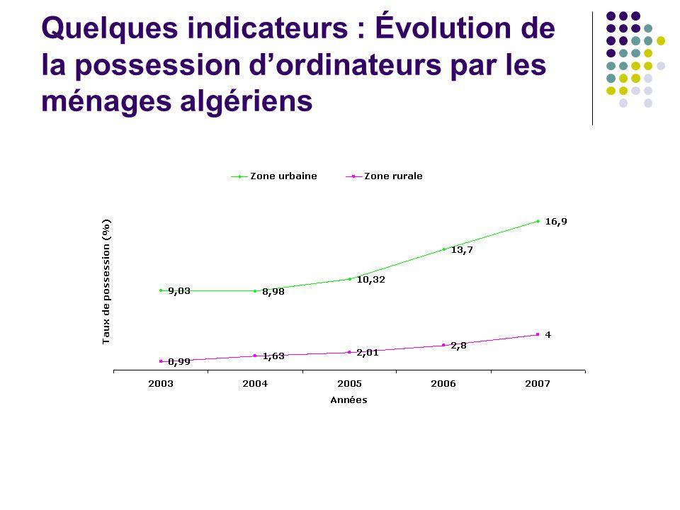 Quelques indicateurs : Évolution de la possession d'ordinateurs par les ménages algériens