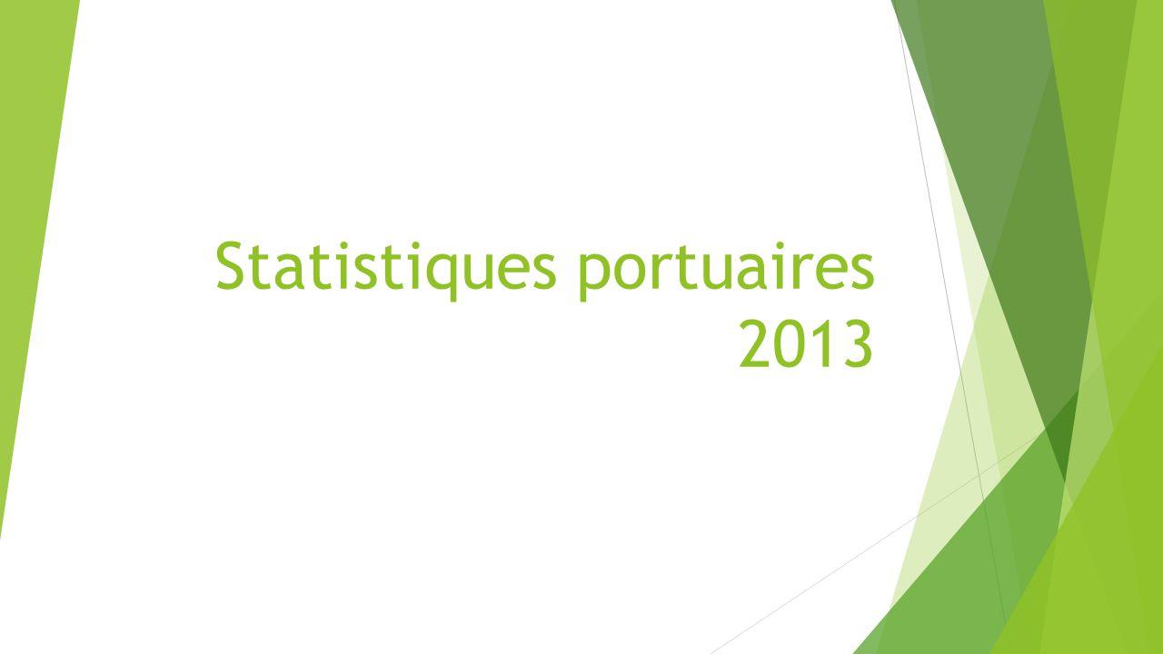 TAFIC MARITIME GLOBAL 2013 LIBELLESTONNAGE (tonnes)PART EN % TRAFICS DES MARCHANDISES CONVENTIONNELLES 190 552,004,27% TRAFICS DES MARCHANDISES CONTENEURISEES 1 861 155,7341,66% TRAFICS DES PRODUITS PETROLIERS 785 558,9617,59% TRAFICS DES PERMISSIONNAIRES 1 578 977,7935,35% TRAFICS DOMESTIQUES 50 920,481,14% TOTAL 4 467 164,96100,00%