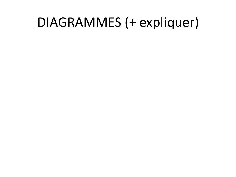 DIAGRAMMES (+ expliquer)