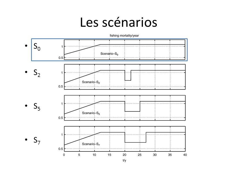 Les scénarios S 0 S 2 S 5 S 7