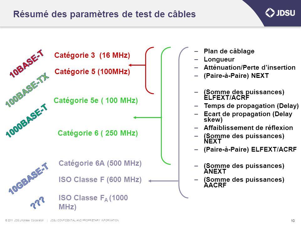 © 2011 JDS Uniphase Corporation | JDSU CONFIDENTIAL AND PROPRIETARY INFORMATION 10 Résumé des paramètres de test de câbles –Plan de câblage –Longueur –Atténuation/Perte d'insertion –(Paire-à-Paire) NEXT –(Somme des puissances) ELFEXT/ACRF –Temps de propagation (Delay) –Ecart de propagation (Delay skew) –Affaiblissement de réflexion –(Somme des puissances) NEXT –(Paire-à-Paire) ELFEXT/ACRF –(Somme des puissances) ANEXT –(Somme des puissances) AACRF Catégorie 3 (16 MHz) Catégorie 5 (100MHz) Catégorie 5e ( 100 MHz) Catégorie 6 ( 250 MHz) Catégorie 6A (500 MHz) ISO Classe F (600 MHz) ISO Classe F A (1000 MHz)
