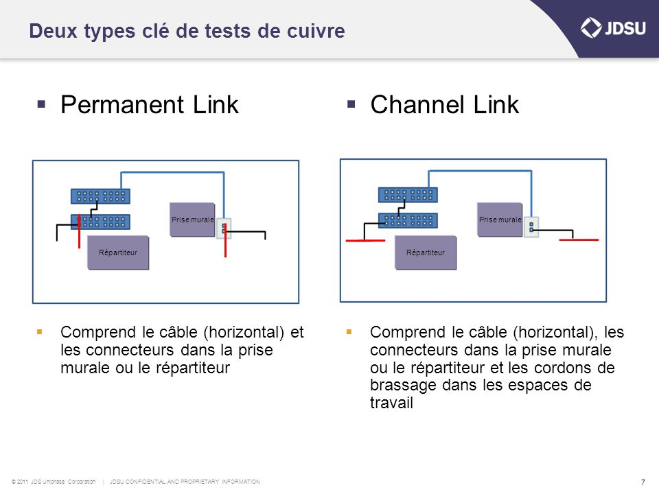 © 2011 JDS Uniphase Corporation | JDSU CONFIDENTIAL AND PROPRIETARY INFORMATION 7 Deux types clé de tests de cuivre  Permanent Link  Comprend le câb