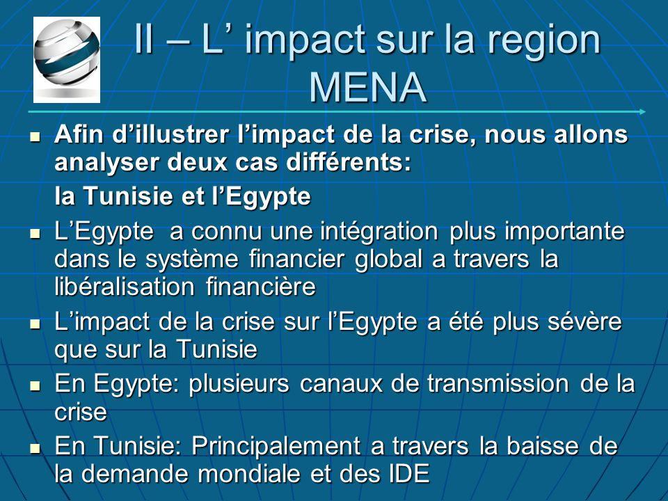 II – L' impact sur la region MENA Afin d'illustrer l'impact de la crise, nous allons analyser deux cas différents: Afin d'illustrer l'impact de la crise, nous allons analyser deux cas différents: la Tunisie et l'Egypte L'Egypte a connu une intégration plus importante dans le système financier global a travers la libéralisation financière L'Egypte a connu une intégration plus importante dans le système financier global a travers la libéralisation financière L'impact de la crise sur l'Egypte a été plus sévère que sur la Tunisie L'impact de la crise sur l'Egypte a été plus sévère que sur la Tunisie En Egypte: plusieurs canaux de transmission de la crise En Egypte: plusieurs canaux de transmission de la crise En Tunisie: Principalement a travers la baisse de la demande mondiale et des IDE En Tunisie: Principalement a travers la baisse de la demande mondiale et des IDE