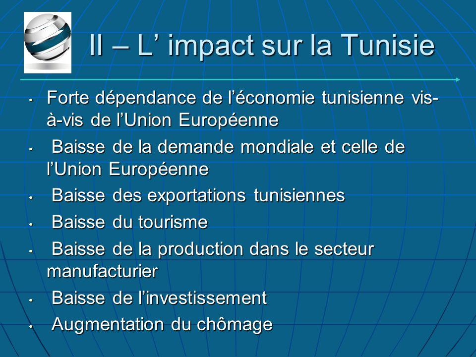 II – L' impact sur la Tunisie Forte dépendance de l'économie tunisienne vis-à-vis de l'Union Européenne Forte dépendance de l'économie tunisienne vis-à-vis de l'Union Européenne Baisse de la demande mondiale et celle de l'Union Européenne Baisse de la demande mondiale et celle de l'Union Européenne Baisse des exportations tunisiennes Baisse des exportations tunisiennes Baisse du tourisme Baisse du tourisme Baisse de la production dans le secteur manufacturier Baisse de la production dans le secteur manufacturier Baisse de l'investissement Baisse de l'investissement Augmentation du chômage Augmentation du chômage