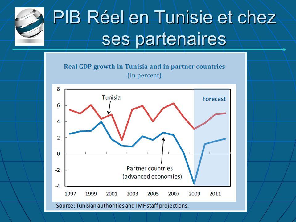 PIB Réel en Tunisie et chez ses partenaires