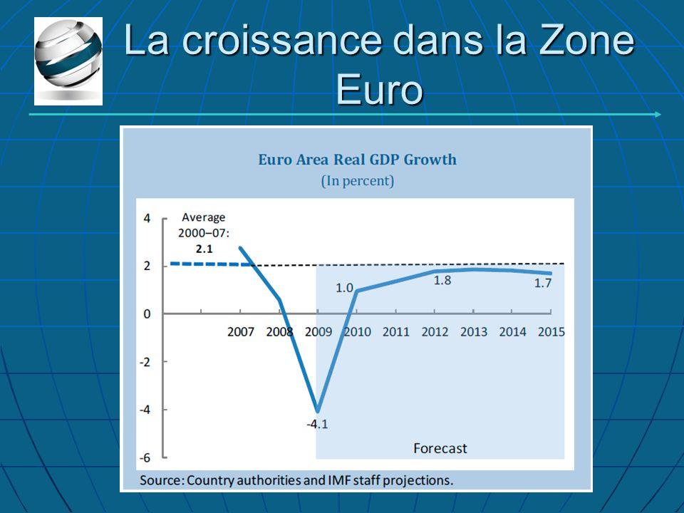 La croissance dans la Zone Euro