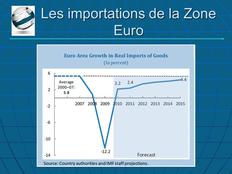 Les importations de la Zone Euro