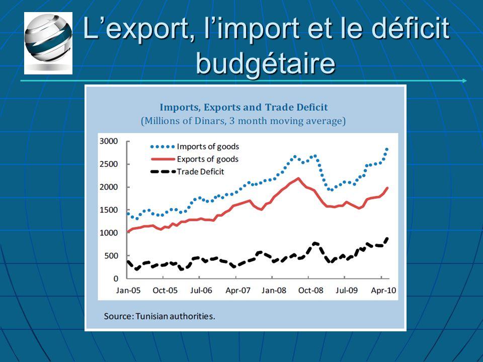 L'export, l'import et le déficit budgétaire