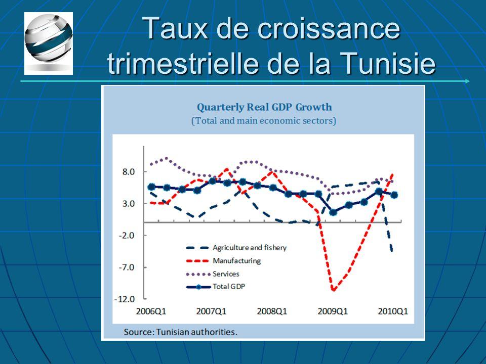 Taux de croissance trimestrielle de la Tunisie