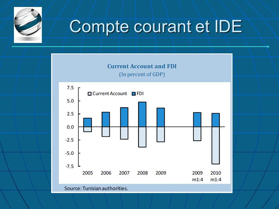 Compte courant et IDE