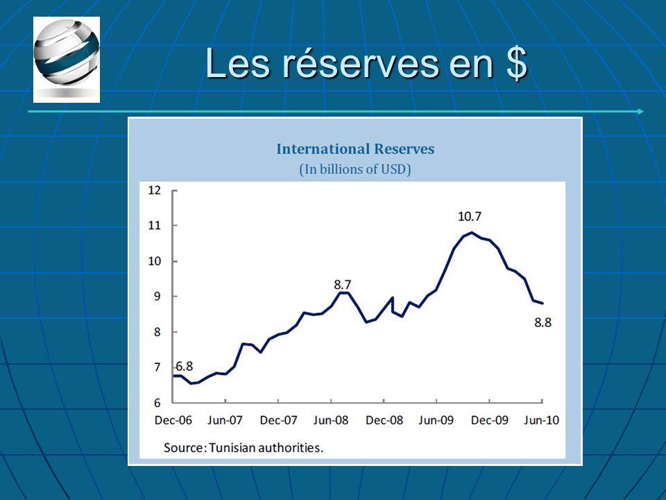 Les réserves en $