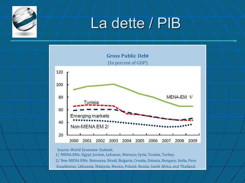 La dette / PIB