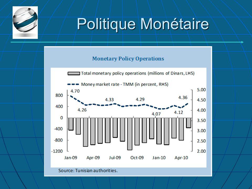 Politique Monétaire Politique Monétaire