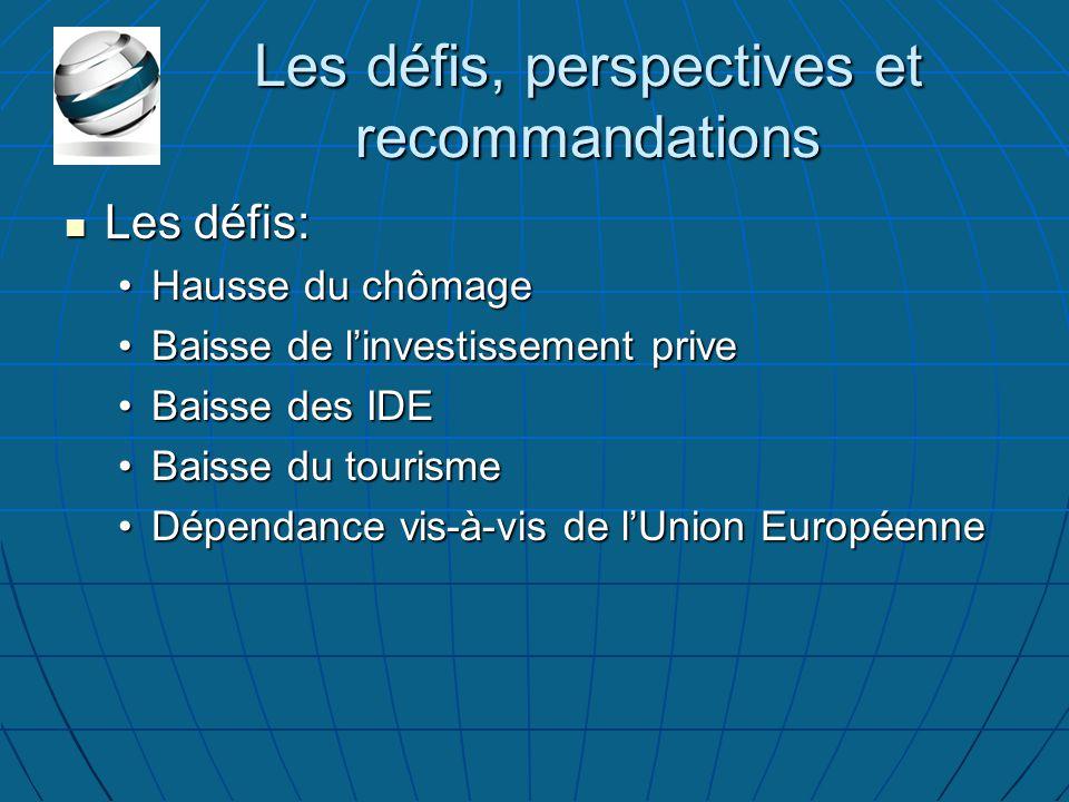 Les défis, perspectives et recommandations Les défis: Les défis: Hausse du chômageHausse du chômage Baisse de l'investissement priveBaisse de l'investissement prive Baisse des IDEBaisse des IDE Baisse du tourismeBaisse du tourisme Dépendance vis-à-vis de l'Union EuropéenneDépendance vis-à-vis de l'Union Européenne