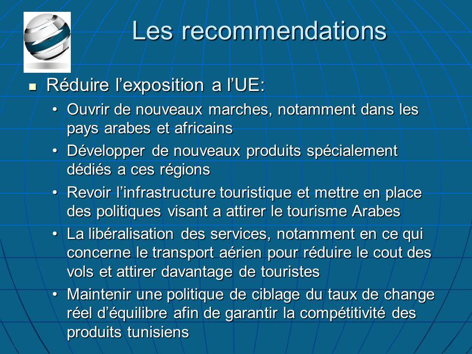Les recommendations Réduire l'exposition a l'UE: Réduire l'exposition a l'UE: Ouvrir de nouveaux marches, notamment dans les pays arabes et africainsOuvrir de nouveaux marches, notamment dans les pays arabes et africains Développer de nouveaux produits spécialement dédiés a ces régionsDévelopper de nouveaux produits spécialement dédiés a ces régions Revoir l'infrastructure touristique et mettre en place des politiques visant a attirer le tourisme ArabesRevoir l'infrastructure touristique et mettre en place des politiques visant a attirer le tourisme Arabes La libéralisation des services, notamment en ce qui concerne le transport aérien pour réduire le cout des vols et attirer davantage de touristesLa libéralisation des services, notamment en ce qui concerne le transport aérien pour réduire le cout des vols et attirer davantage de touristes Maintenir une politique de ciblage du taux de change réel d'équilibre afin de garantir la compétitivité des produits tunisiensMaintenir une politique de ciblage du taux de change réel d'équilibre afin de garantir la compétitivité des produits tunisiens