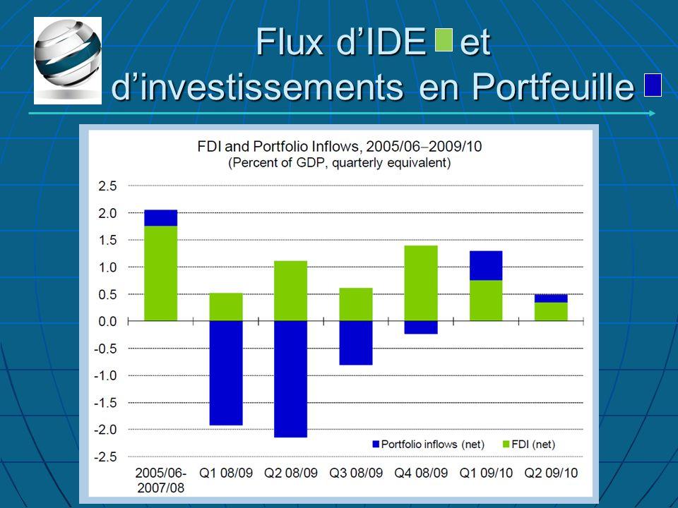 Flux d'IDE et d'investissements en Portfeuille