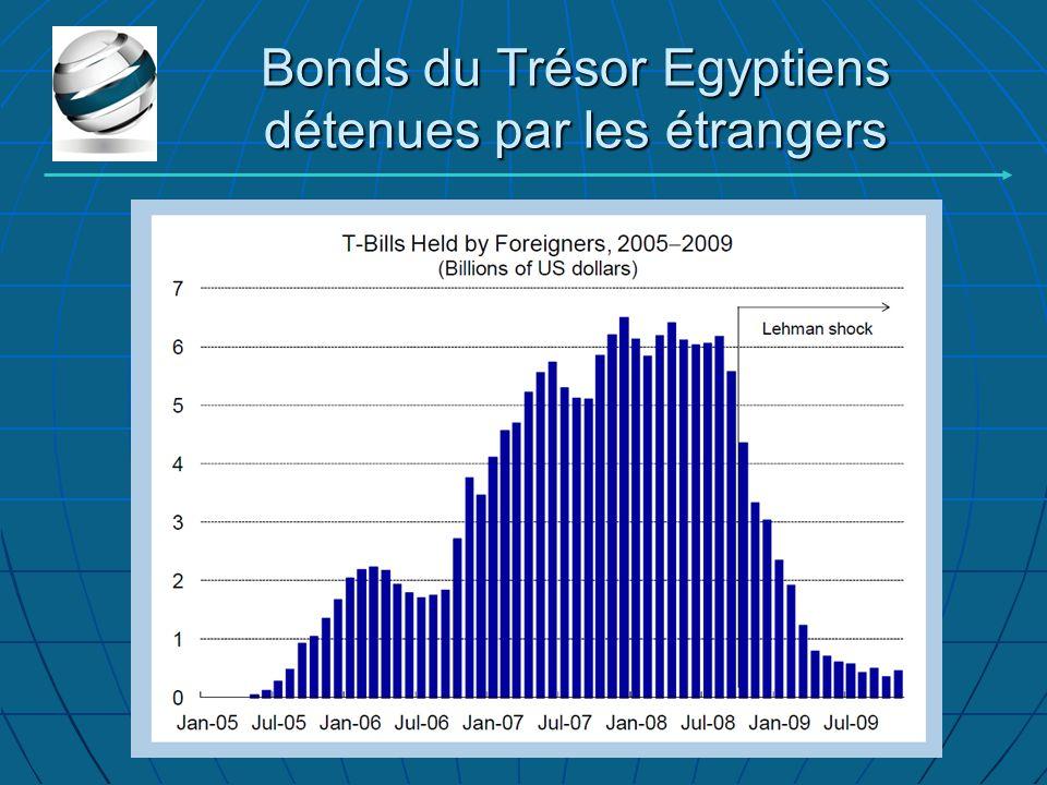 Bonds du Trésor Egyptiens détenues par les étrangers
