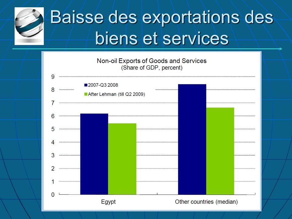 Baisse des exportations des biens et services