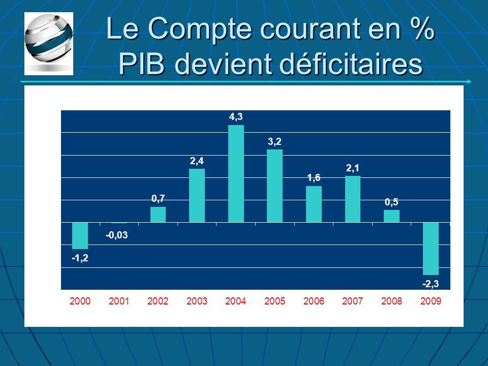 Le Compte courant en % PIB devient déficitaires