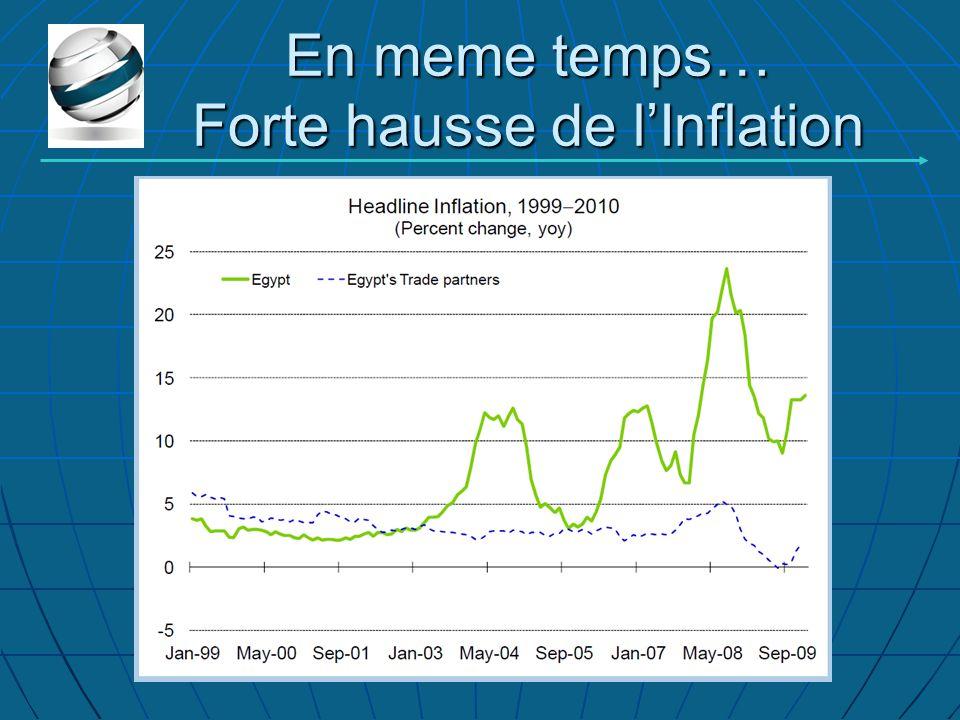 En meme temps… Forte hausse de l'Inflation
