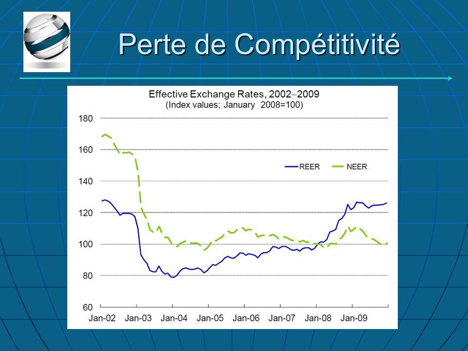 Perte de Compétitivité