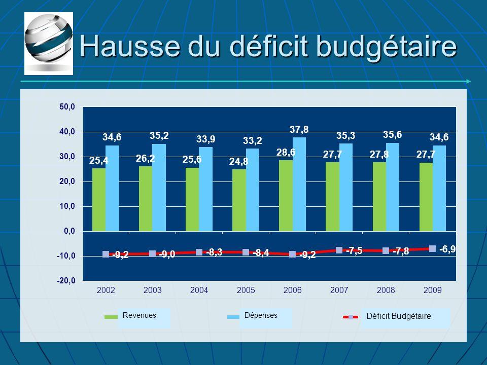 Hausse du déficit budgétaire