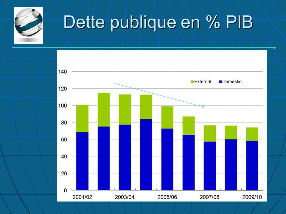 Dette publique en % PIB
