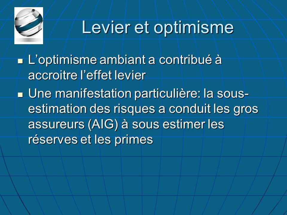Levier et optimisme L'optimisme ambiant a contribué à accroitre l'effet levier L'optimisme ambiant a contribué à accroitre l'effet levier Une manifestation particulière: la sous- estimation des risques a conduit les gros assureurs (AIG) à sous estimer les réserves et les primes Une manifestation particulière: la sous- estimation des risques a conduit les gros assureurs (AIG) à sous estimer les réserves et les primes