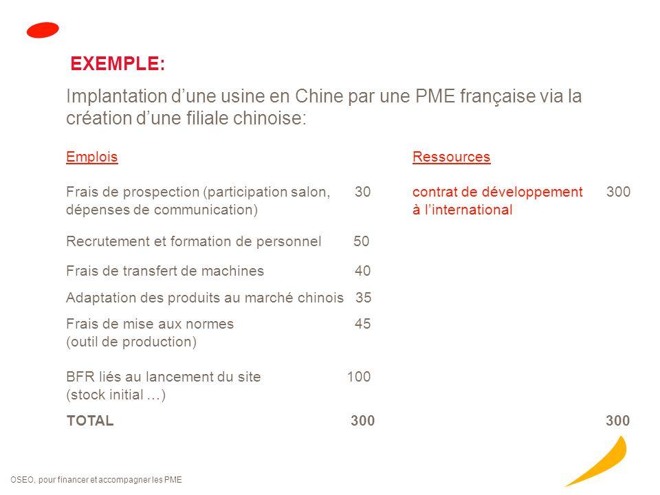 OSEO, pour financer et accompagner les PME EXEMPLE: Implantation d'une usine en Chine par une PME française via la création d'une filiale chinoise: Em