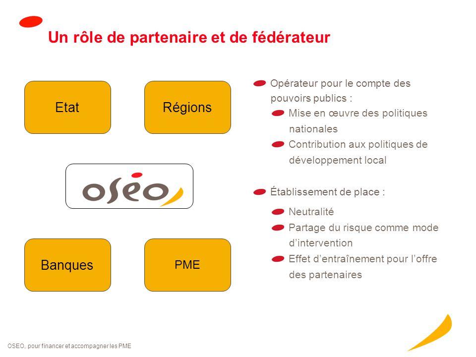 OSEO, pour financer et accompagner les PME Un rôle de partenaire et de fédérateur Établissement de place : Neutralité Partage du risque comme mode d'i