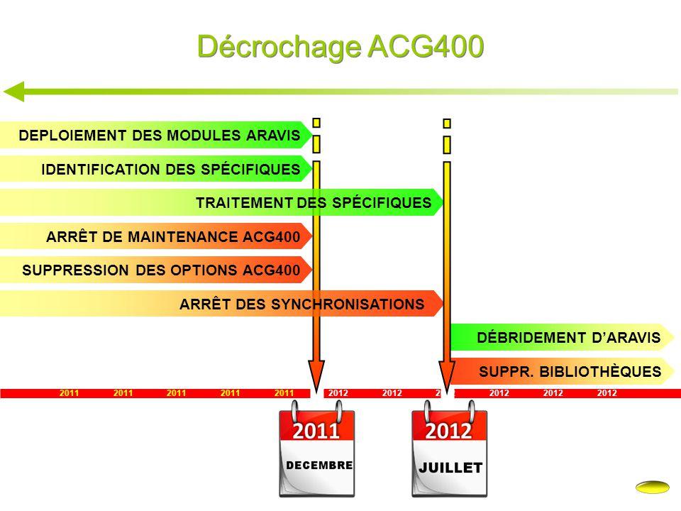 Décrochage ACG400 2011 2012 DEPLOIEMENT DES MODULES ARAVIS IDENTIFICATION DES SPÉCIFIQUES ARRÊT DE MAINTENANCE ACG400 SUPPRESSION DES OPTIONS ACG400 D