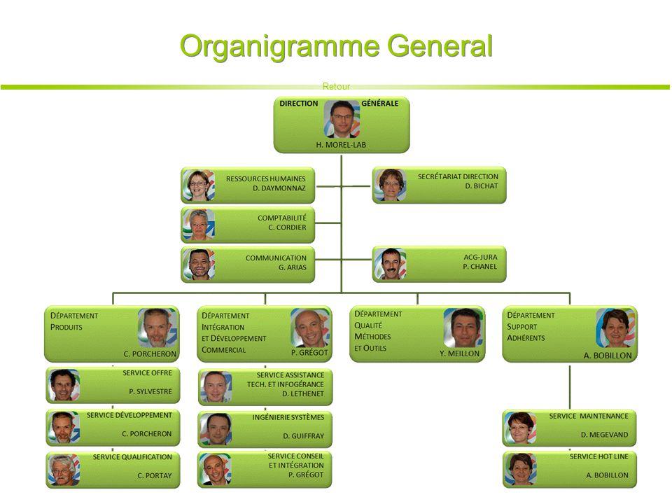 Organigramme General Retour