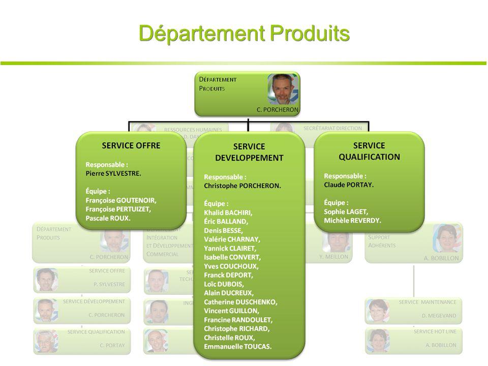 Département Produits