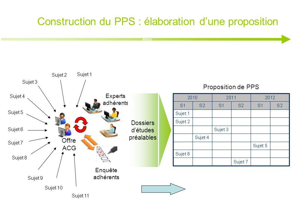 Construction du PPS : élaboration d'une proposition Menu Sujet 3 Sujet 4 Sujet 6 Sujet 5 Sujet 7 Sujet 8 Sujet 9 Offre ACG Sujet 10 Sujet 11 Sujet 2 S