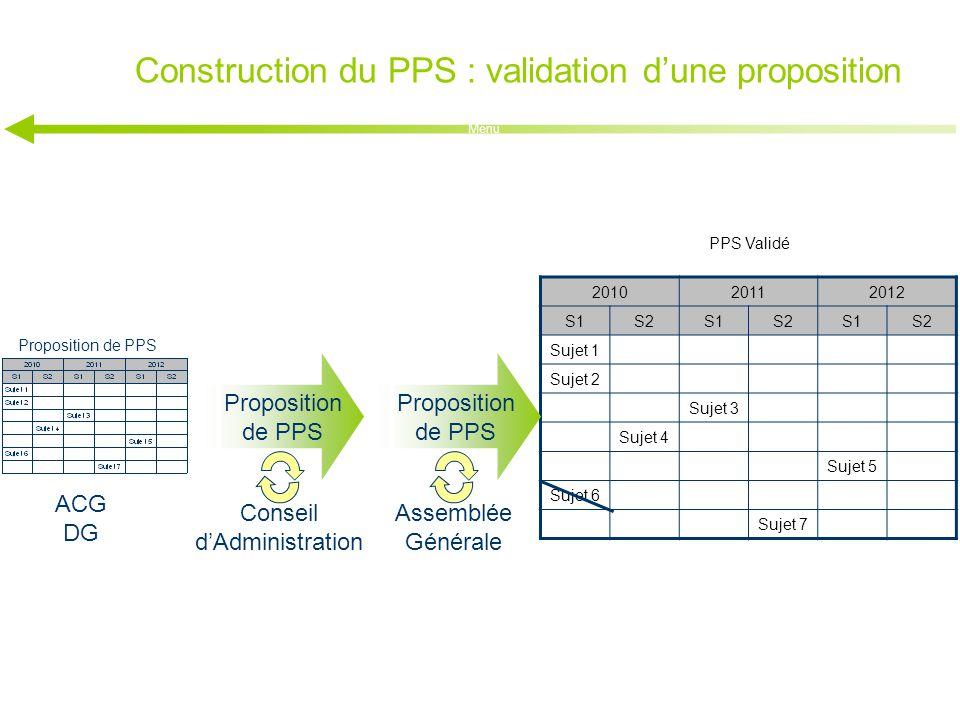 Construction du PPS : validation d'une proposition Menu 201020112012 S1S2S1S2S1S2 Sujet 1 Sujet 2 Sujet 3 Sujet 4 Sujet 5 Sujet 6 Sujet 7 Proposition