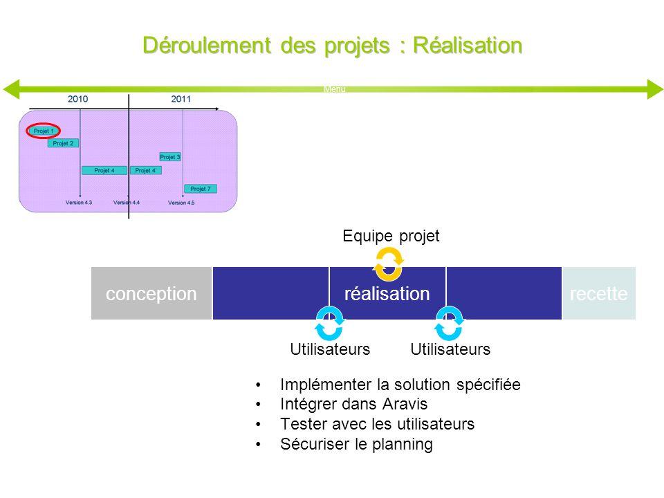 conception Déroulement des projets : Réalisation réalisation Utilisateurs Equipe projet Implémenter la solution spécifiée Intégrer dans Aravis Tester
