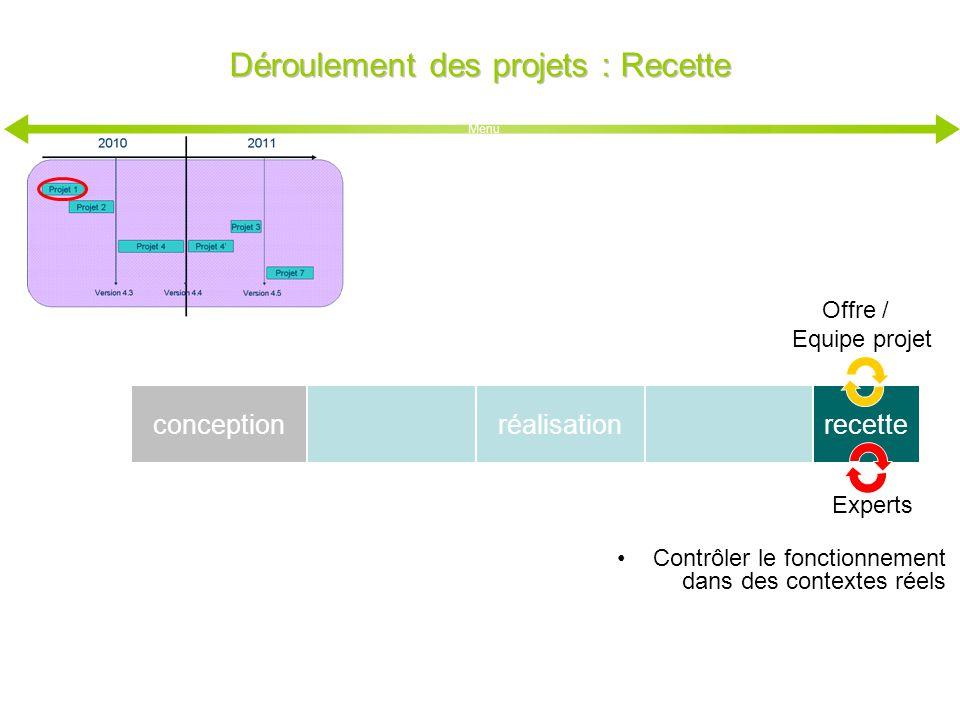 conception Déroulement des projets : Recette réalisation Experts recette Contrôler le fonctionnement dans des contextes réels Offre / Equipe projet Me