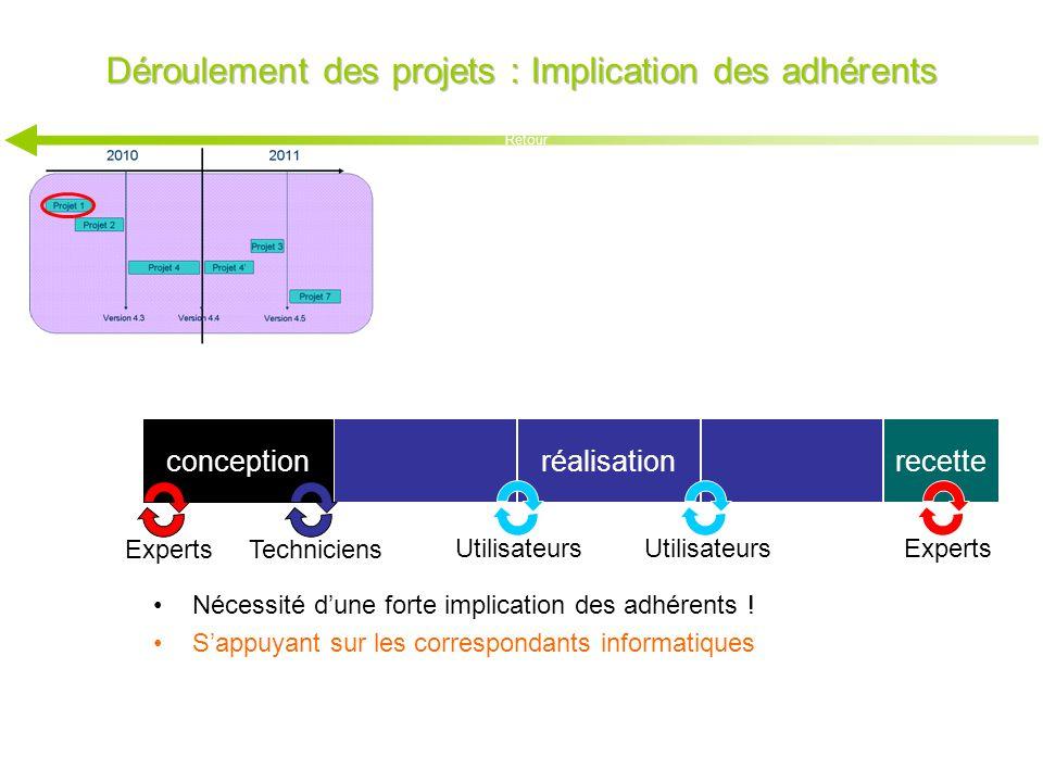 Déroulement des projets : Implication des adhérents Experts recetteréalisation Utilisateurs conception Experts Techniciens Nécessité d'une forte impli