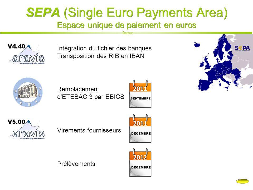 SEPA (Single Euro Payments Area) Espace unique de paiement en euros Retour Remplacement d'ETEBAC 3 par EBICS Intégration du fichier des banques Transp
