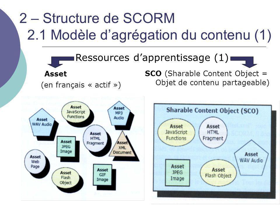 2 – Structure de SCORM 2.1 Modèle d'agrégation du contenu (1) Asset (en français « actif ») SCO (Sharable Content Object = Objet de contenu partageabl