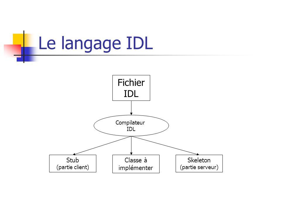 Le langage IDL Fichier IDL Compilateur IDL Classe à implémenter Stub (partie client) Skeleton (partie serveur)