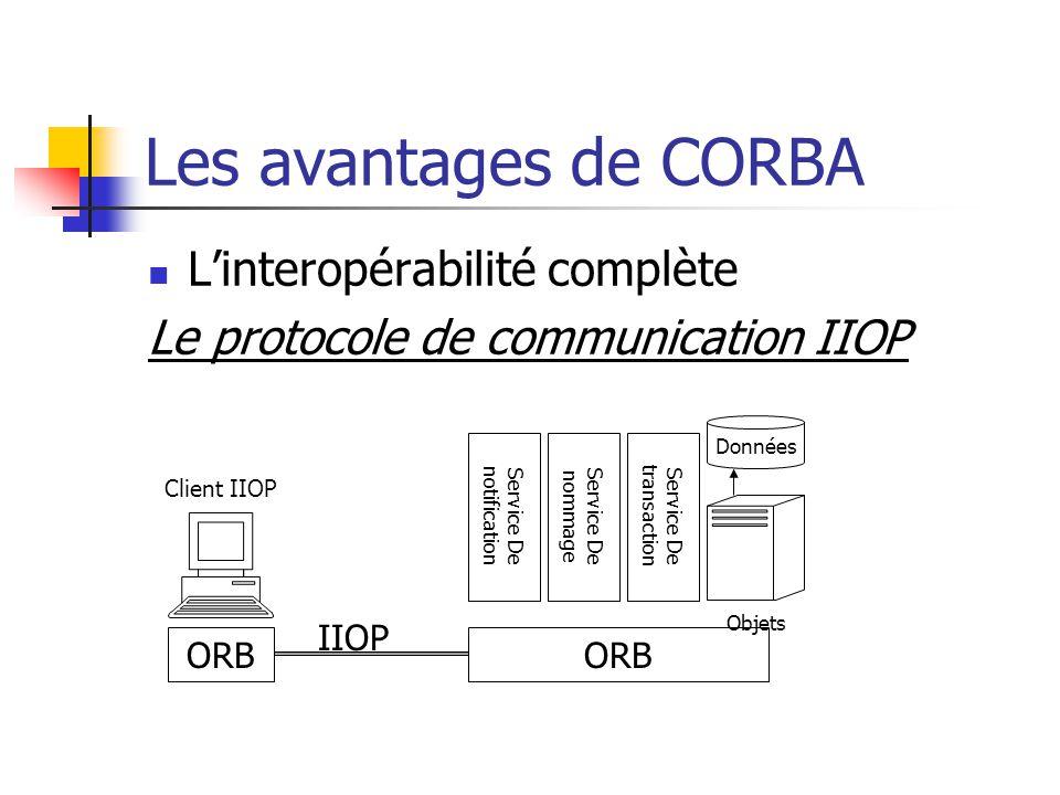 Les avantages de CORBA L'interopérabilité complète Le protocole de communication IIOP ORB IIOP Objets Données Service De transaction Service De nommage Service De notification Client IIOP