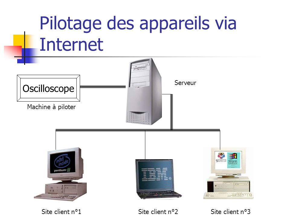 Site client n°1Site client n°3Site client n°2 Oscilloscope Serveur Machine à piloter